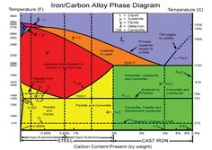 Fe cr c ternary phase diagram at 1000 degree c phase diagrams fe c phase diagram poster ccuart Image collections