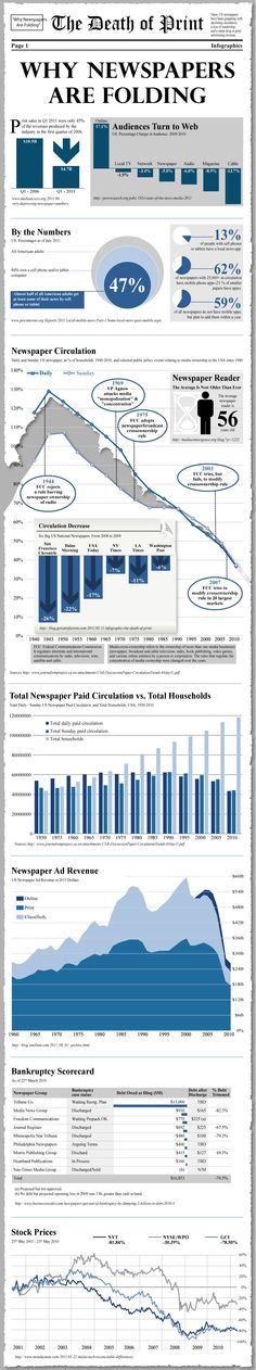 The Death of Print: Why Newspapers are Folding