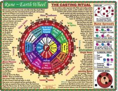 Rune casting wheel