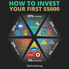 Investing In Stocks, Investing Money, Stock Market Investing, Entrepreneur Motivation, Business Motivation, Financial Quotes, How To Get Money, Earn Money, Dividend Investing