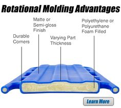 Rotational Molding Advantages