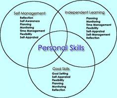 Are You Using These Basic Communication Skills?