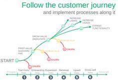Follow the Customer Journey