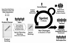 Scrum Methodology for Agile Software Development