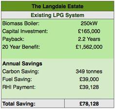 langdale financial savings:  barden energy