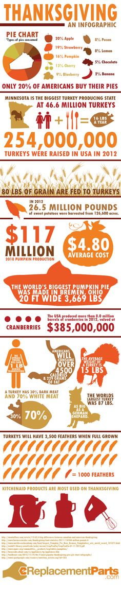 How Diets: Thanksgiving Fun Facts