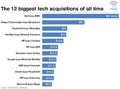 The 12 biggest #technology acquisitions of all time http://wef.ch/1k6qxKv