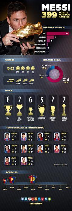 Los 399 partidos de Leo Messi de azulgrana, al detalle #FCBarcelona #Messi #10