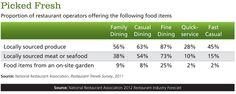 Restaurant operators offering fresh food items