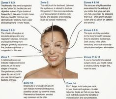 Raw & Lovely: Acne face mapping: What Is Your Acne Trying to Tell You?
