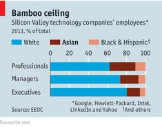 Asian-Americans are the United States' most successful minority, but they are complaining ever more vigorously about discrimination, especially in academia Asian American, American History, Model Minority, Bamboo Ceiling, Patience, Management, Success, How To Plan, Statistics