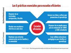 Las 6 prácticas esenciales para escuelas eficientes