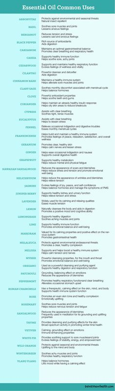 List of essential oils and their uses.