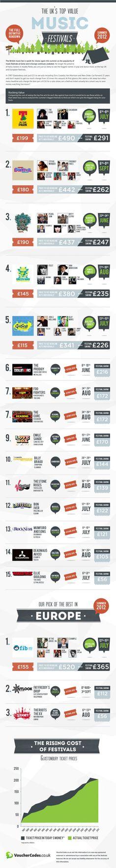 #music festivals infographic