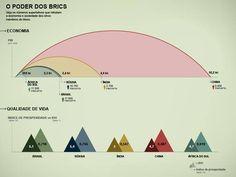 BRICs: como é o Brasil comparado com Rússia, Índia, China e África do Sul?