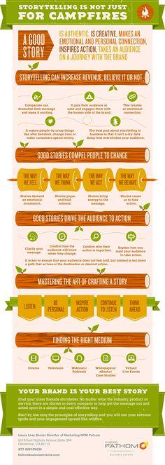 Storytelling Infographic – source Fathom