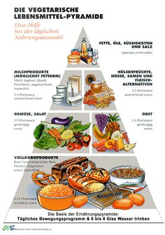 A vegetarian food pyramid mmmhhhh interesting! Vegetarian Food Pyramid, Vegan Vegetarian, Vegetarian Recipes, Veggie Recipes, Diet Recipes, Healthy Recipes, Plant Based Nutrition, Diet And Nutrition, Math Classroom Decorations