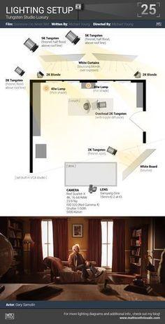 Lighting Infographics or schemes – Infografía o Esquema de Iluminación. #Infographics #Photography #Foto #Lighting schemes #Flash #Tips #Setup #Flash #Infografía #Fotografía #Foto #Trucos #esquema Iluminación # Flash #photographylightingtips