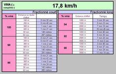 plan d'entrainement 10km