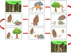 'The Gruffalo' and 'The Gruffalo's Child' story-sequencing activities. Gruffalo Activities, Sequencing Activities, Book Activities, Teaching Resources, Sequencing Cards, Story Sequencing, Gruffalo Characters, Talk 4 Writing, Julia Donaldson Books