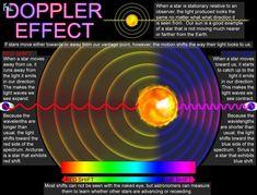 Image result for doppler effect