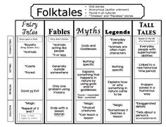 The Book Fairy-Goddess: Folktales, Fairytales, and Fables, Oh my! This post includes many anchor charts, plus an outline for a six week unit on folktales. Library Lessons, Reading Lessons, Reading Skills, Teaching Reading, Genre Lessons, Library Ideas, Reading Strategies, Teaching Genre, Teaching Ideas