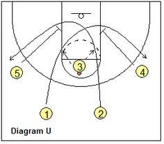 "Tom Izzo's MSU Iso-3 -""Chest"" - Coach's Clipboard #Basketball Coaching"