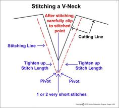 Image result for how to sew a split neckline