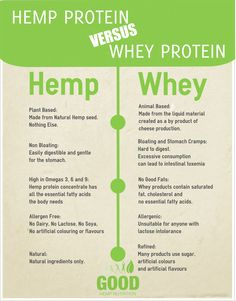Here's why GOOD Hemp protein is a better choice than other whey based proteins!