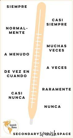 Brain Breaks for the World Language Classroom - Secondary Spanish Space Spanish Phrases, Spanish Grammar, Spanish Vocabulary, Spanish English, Spanish Language Learning, Spanish Teacher, Spanish Classroom, How To Speak Spanish, Learn Spanish