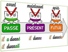 affiche passé présent futur Presentation, French Education, French Expressions, French Classroom, Teaching, Kids, Montessori, Exercise, Learning French