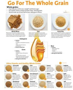 Gor For It! Go For the Whole Grain! Educate your clients about the benefits of whole grains with our educational Go For the Whole Grain poster in brilliant color. Health Benefits, Health Tips, Benefits Of Whole Grains, Turmeric Tea, Diabetes Management, Vitamin D, Nutrition Education, Food Nutrition, Nutrition Guide