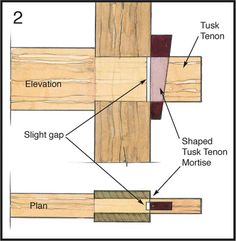 Woodworkers Journal : Hand Tool Techniques : Tusk Tenons: Wedged Wonders