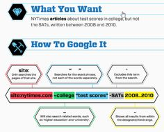 A Guide on How to Make #google search more effective and Accurate