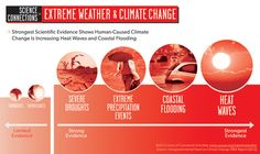 The heat gripping the United States this month has been relentless. And if that weren't enough, hurricane season is upon us. How does the scientific evidence stack up over the past decades regarding how these extreme events are changing? And how much influence does human-caused climate change have o