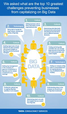What Are Top 10 Challenges That Prevent Business From Capitalizing On Big Data? #bigdata #infographic