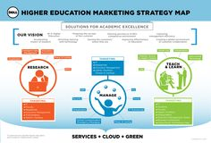 Dell higher education