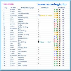 2015. April Moon Positions www.astrologia.hu