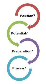 Succession Plan Templates