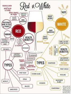 35. Red Vs. White Wine - #Cheers! This is Everything You Ever #Wanted to Know about Wine ... → Food #White