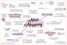 Original Study Tips Studyblr — A Mind Map About Mind Maps!Original Study Tips Studyblr — A Mind Map About Mind Maps! Great tool for writers! Create Mind Map, How To Mind Map, Best Mind Map, Mind Maping, Mind Map Art, Brain Mapping, Mind Mapping Tools, Mind Map Design, Study Techniques