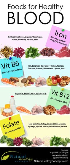 Food to Eat for Healthy Blood!