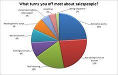 sales tactics infographic