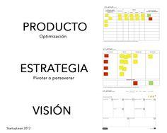 Os dejo el esquema simple que seguimos en StartupLean para validar ideas y modelos de negocio.