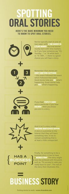 I'm adding this infographic to The Best Digital (& Non-Digital) Storytelling Resources: via Anecdote