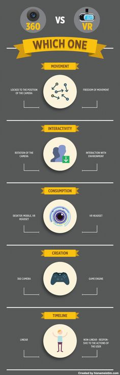 Spot the difference: Key distinctions between 360° and virtual reality