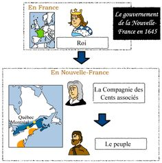 New France around 1645 Image Bank – Societies and Territories Quebec Montreal, Social Studies, History, Comics, News, Collection, Socialism, History Education, Universe