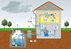 Installer une réserve ou un récupérateur d'eau de pluie pour la maison afin de collecter cette ressource naturelle.