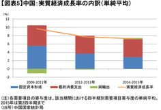 中国経済「減速」を日本経済の経験から読み解く 成長移行の道筋に乗る一方、将来的にバブル不安もありうる WEDGE Infinity(ウェッジ)