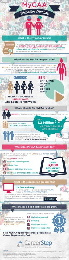 Infographic: MyCAA Education Funding Quick Reference